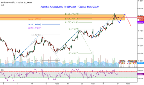 GBPUSD: Dare to Go Against Trend ?? Yeah, GBPUSD, if my conditions Met