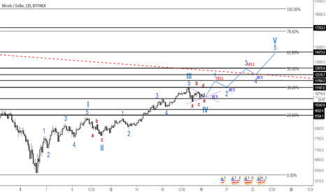 BTCUSD: BTC/USDT buy/sell trading strategy