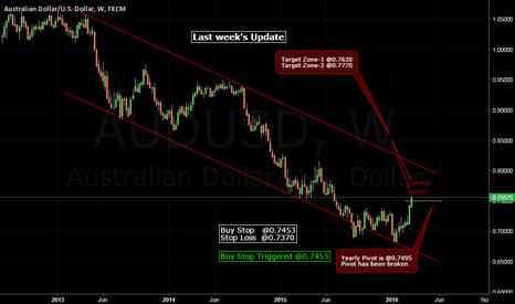 AUDUSD: Last Week's Aussie Update