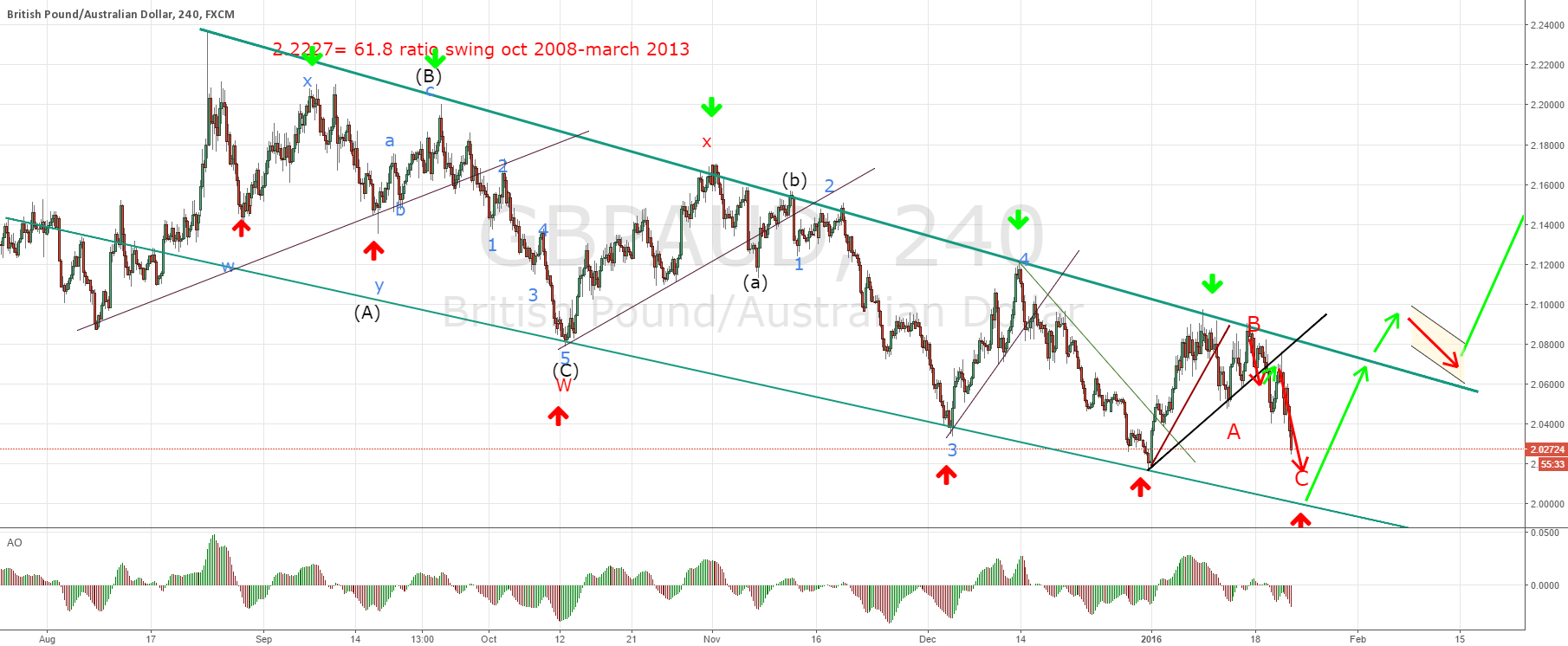 GBPAUD watch for that anticipated new low