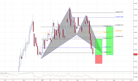 AUDJPY: AUDJPY / 4HR / BAT PATTERN