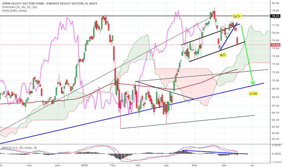 XLE: XLE leading to the downside with XLF