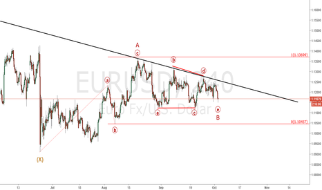 EURUSD: Eur/Usd : Triangle