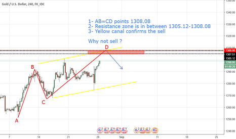 XAUUSD: AB=CD + Resistance + Canal