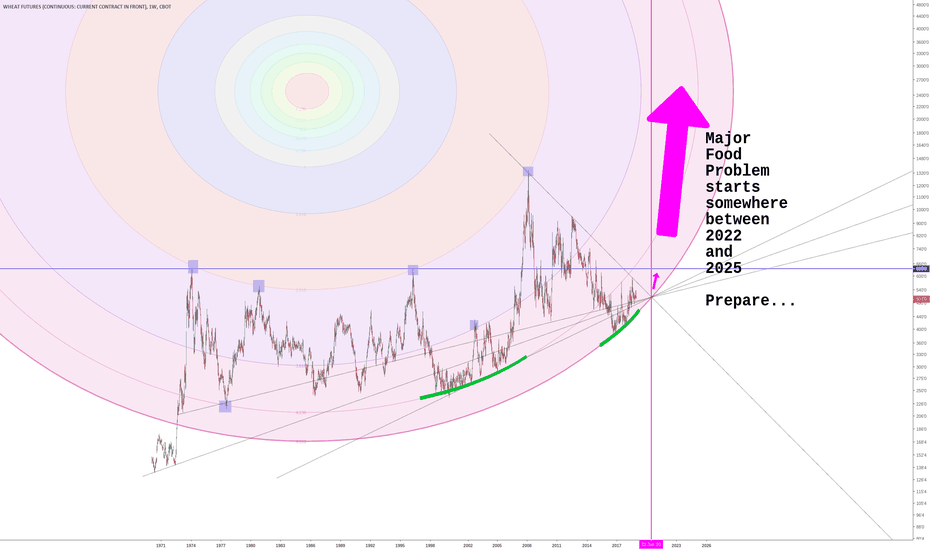 ZW1!: Wheat - long term chart