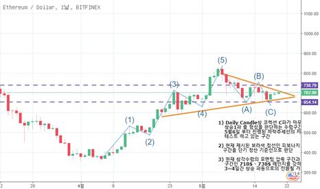ETHUSD: ETH/USD 2018-05-20 Weekly Report