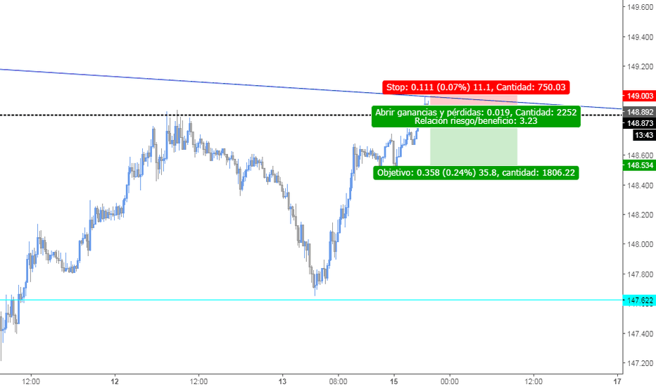 GBPJPY: sell zone