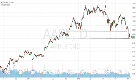 AAPL: H&S or Bounce?
