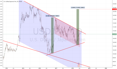 USDJPY: USDJPY: Watch out for break out - seems to be long