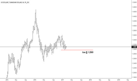 USDCAD: usdcad low