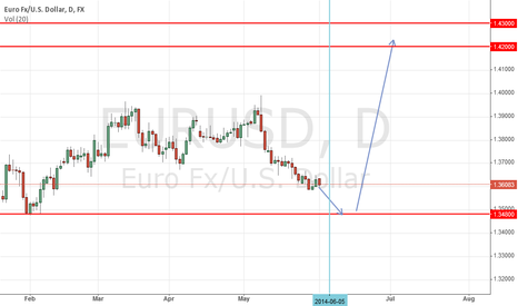 EURUSD: a possible trend post BCE low profile