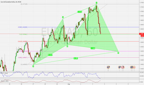 EURCAD: EURCAD H1 POSSIBLE CYPHER BULLISH