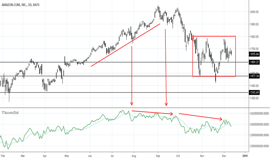 AMZN: AMZN: Topping Formation Incomplete with Volatility
