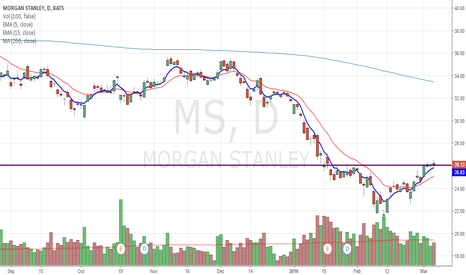 MS: MS set to test year to date highs