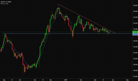 GBPJPY: Time to break the triangle