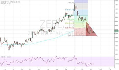 ZEEL: ZEEL Ascending triangle Breakout