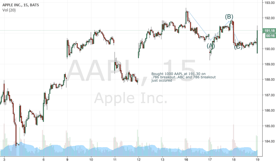 AAPL: $AAPL broke .786 of the C wave setting up W3..bought 1000