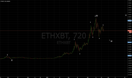 ETHXBT: ETH/ BTC - The BIG picture of current uptrend