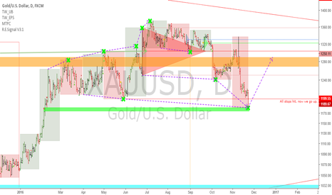 XAUUSD: XAUUSD: Gold about to rally
