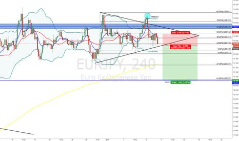 EURJPY: EUR/JPY - SHORT