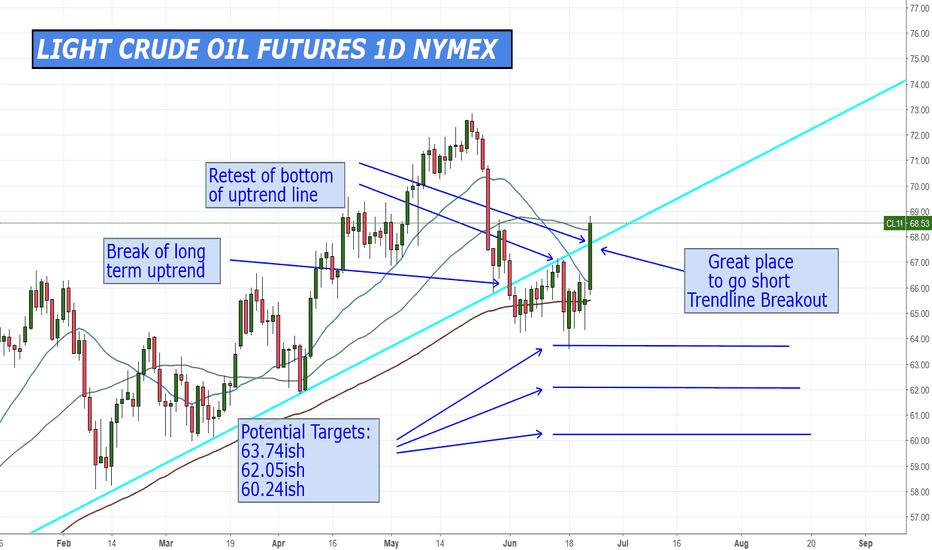 CL1!: Crude is retesting the broken up trend line