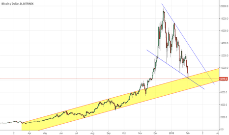 BTCUSD: Bitcoin back in channel