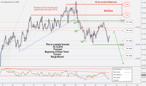 EURJPY: A new opportunity to Sell in EURJPY ..