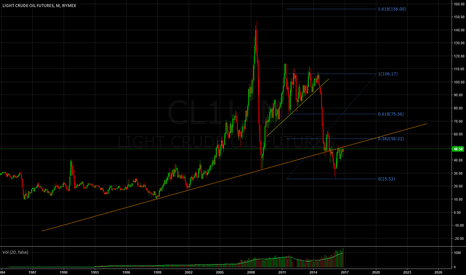 CL1!: Price want to break back up, but not sure there is enough force