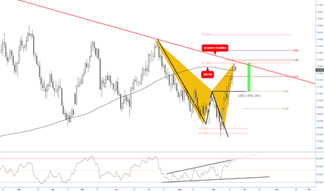 USDJPY: (D) Bearish Shark at Structure & 200 MA