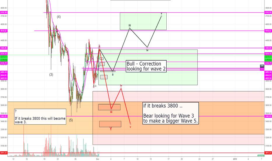 BTCUSD: Bear and Bull point of view... BTC USD Coinbase