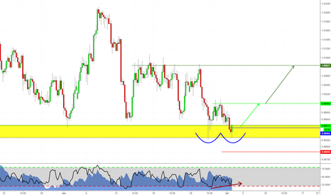 AUDCAD: Structure trade on AUDCAD!