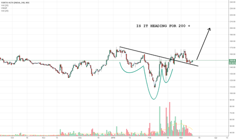 FORTIS: IS IT HEADING FOR 200 +