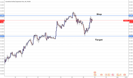 CADJPY: Short trade on CADJPY
