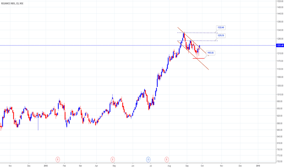 RELIANCE: reliance short term long