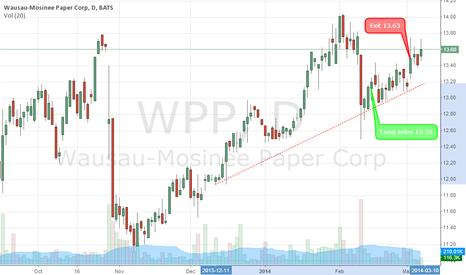 WPP: WPP