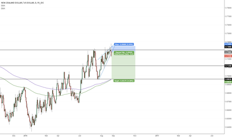 NZDUSD: Kiwi Dollar short term opportunity