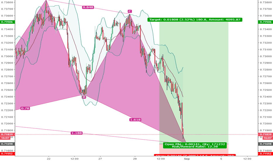 AUDUSD: AUD/USD - Bullish Butterfly almost completed
