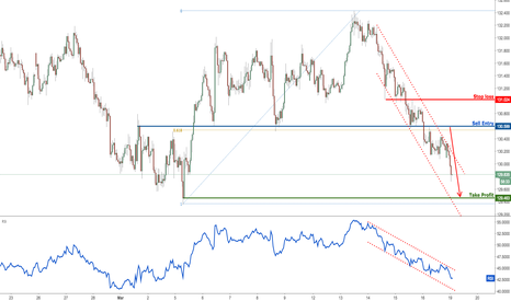 EURJPY: EURJPY broken major support, look to sell on strength