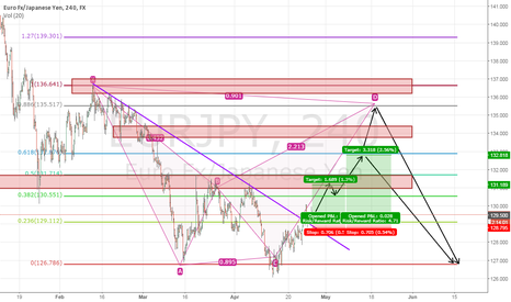 EURJPY: Possible Long on EJ
