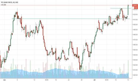 YESBANK: yes bank breakout