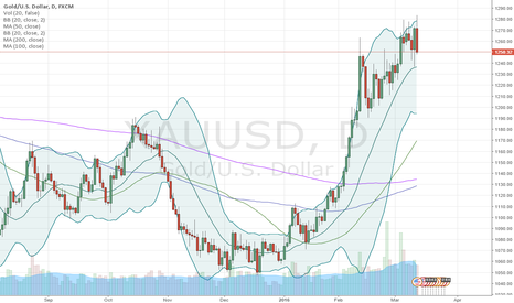 XAUUSD: I would wait before entering this market atm