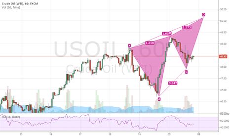 USOIL: US OIL Monday Trend Signal Next 50.10