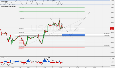 USOIL: 61.8% + AB=CD + Structure