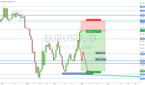 EURUSD: Short possibility on EURUSD
