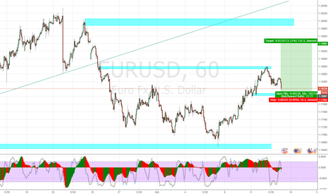 EURUSD: EURUSD - Intraday LONG oppurtunity