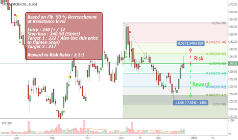 TATAMTRDVR: Tata Motors DVR : Fibonacci 50 % Resistance