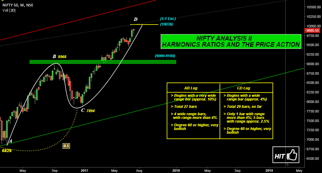 Nifty Analysis II : Harmonic Ratios and The Price Action