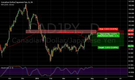 CADJPY: CADJPY ridiculously simple short