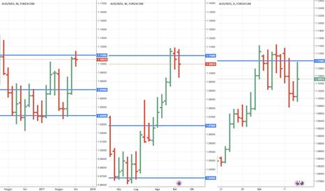 AUDNZD: Trend primario rialzista e possibile continuazione oltre 1.11