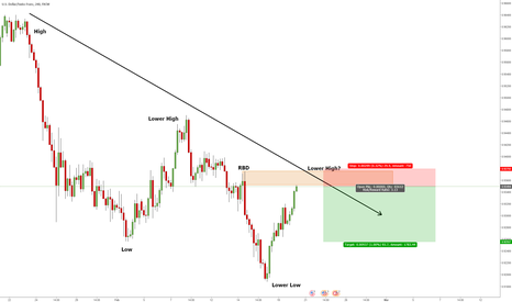 USDCHF: USD CHF 4 Hour Supply